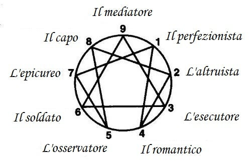 L'enneagramma: nove tipi di personalità. E voi quale siete?