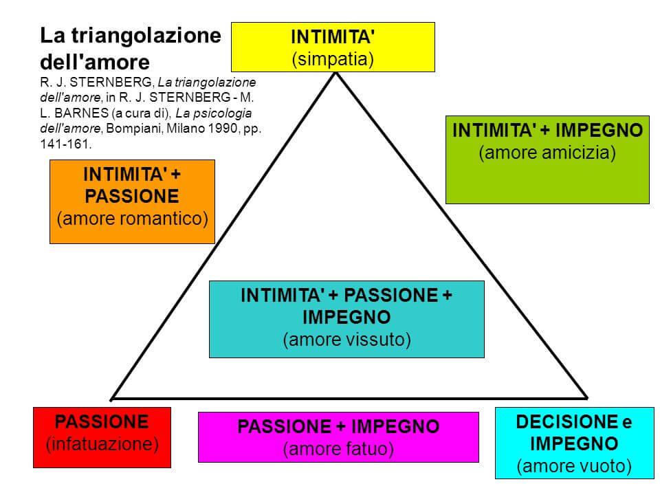 teoria-triangolare-amore