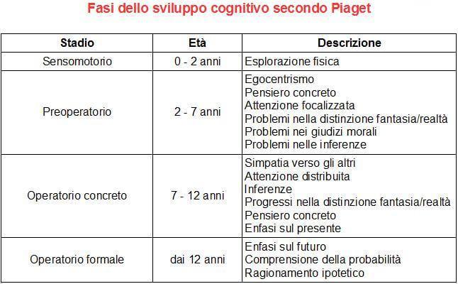 Fasi dello sviluppo cognitivo secondo Piaget