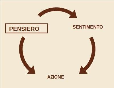 Schema della terapia cognitivo-comportamentale