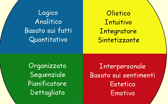 Quadranti di Herrmann