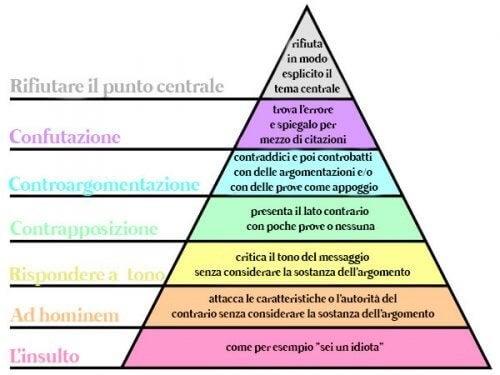 Piramide di Paul Graham per dissentire con efficacia