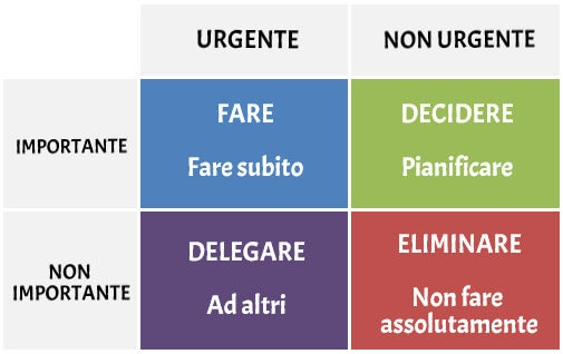 I 4 quadranti di Stephen Covey