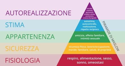 Teoria della gerarchia dei bisogni o piramide di Maslow