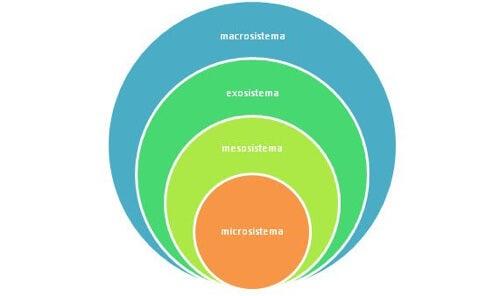 Modello teoria ecologica di Bronfenbrenner