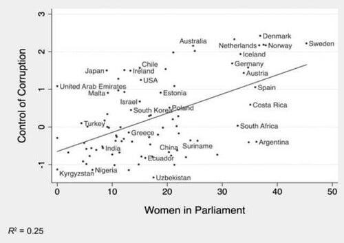 Grafico sul controllo della corruzione
