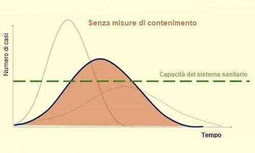Come appiattire la curva del Coronavirus