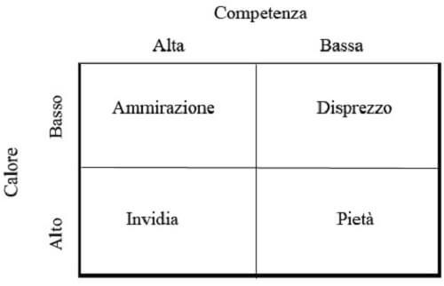 Schema del modello del contenuto degli stereotipi