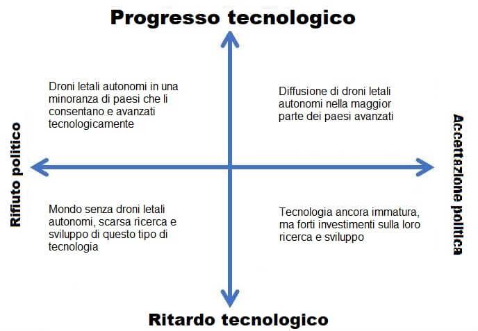 Grafico futuri alternativi utilizzo di droni