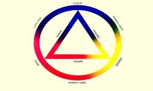 I tipi di amore secondo John Alan Lee