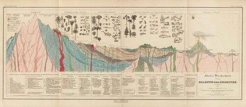 Mappe di Humboldt.